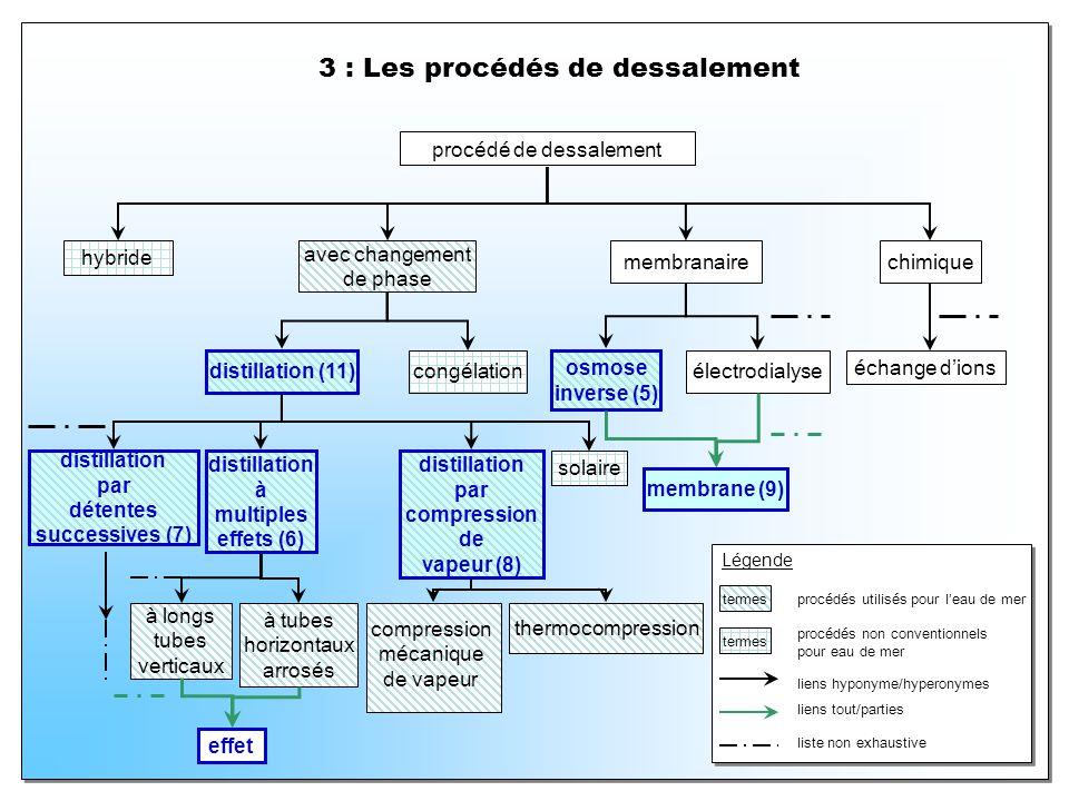 3 : Les procédés de dessalement