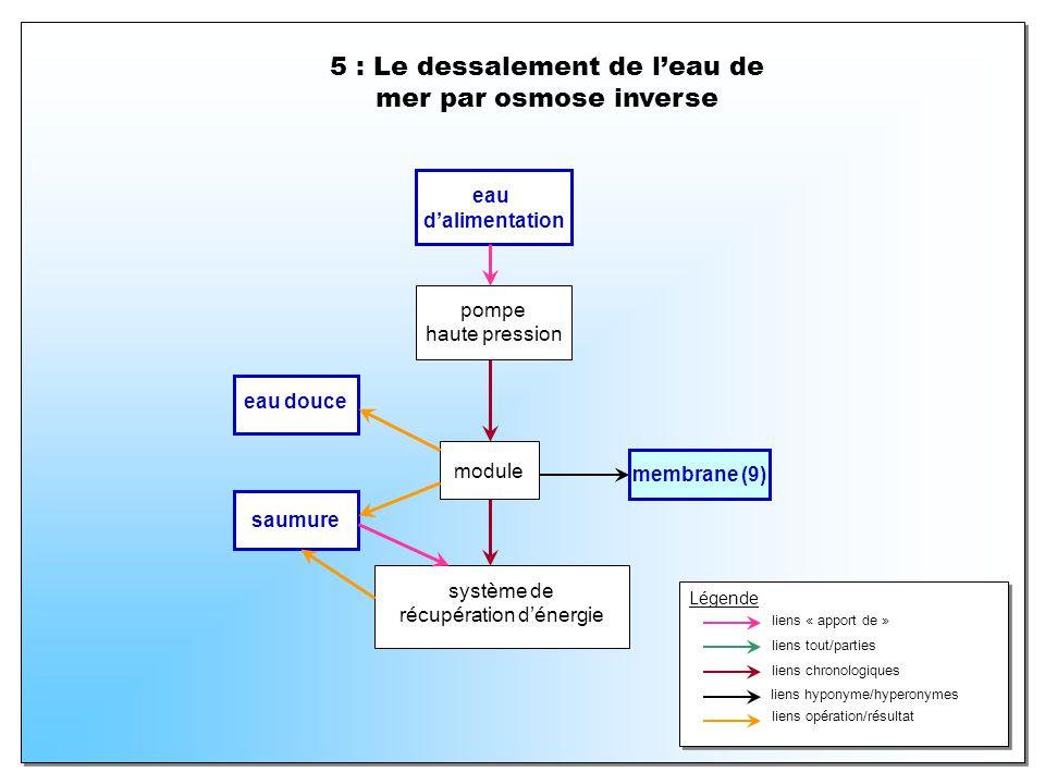 5 : Le dessalement de l'eau de mer par osmose inverse