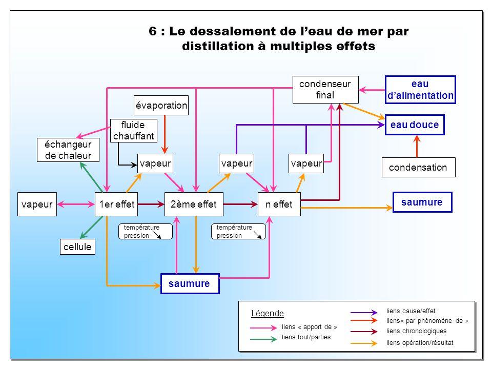 6 : Le dessalement de l'eau de mer par distillation à multiples effets