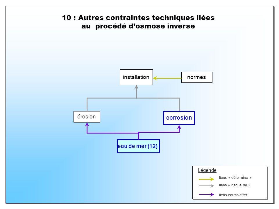 10 : Autres contraintes techniques liées au procédé d'osmose inverse