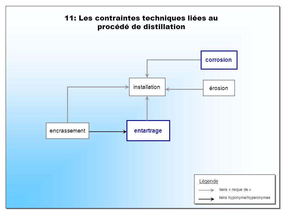 11: Les contraintes techniques liées au procédé de distillation