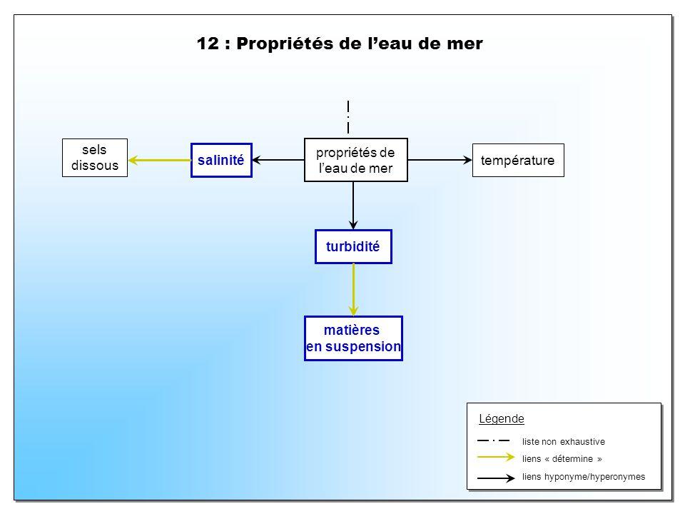 12 : Propriétés de l'eau de mer
