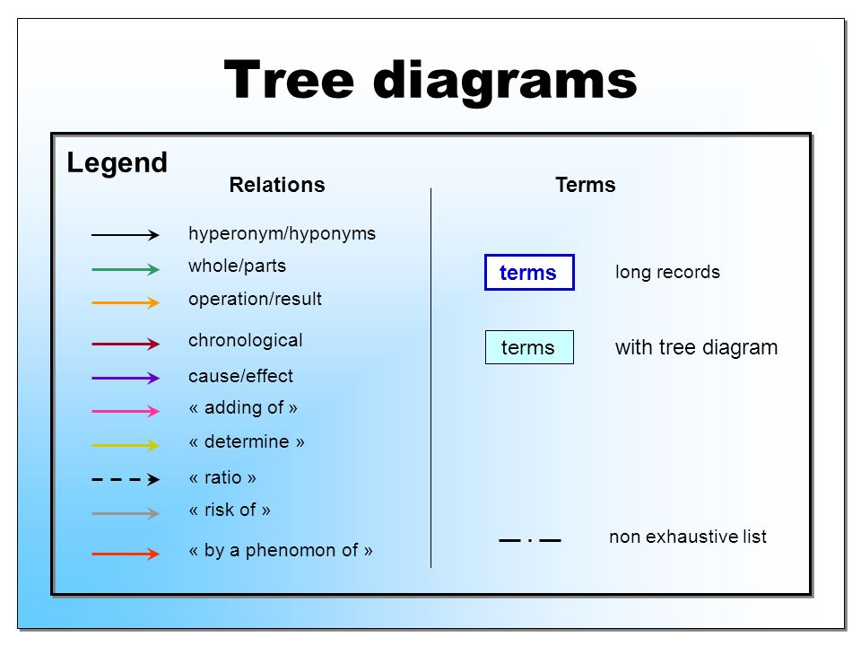 Tree diagrams Legend Relations Terms terms terms with tree diagram