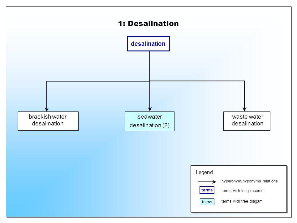 seawater desalination (2)