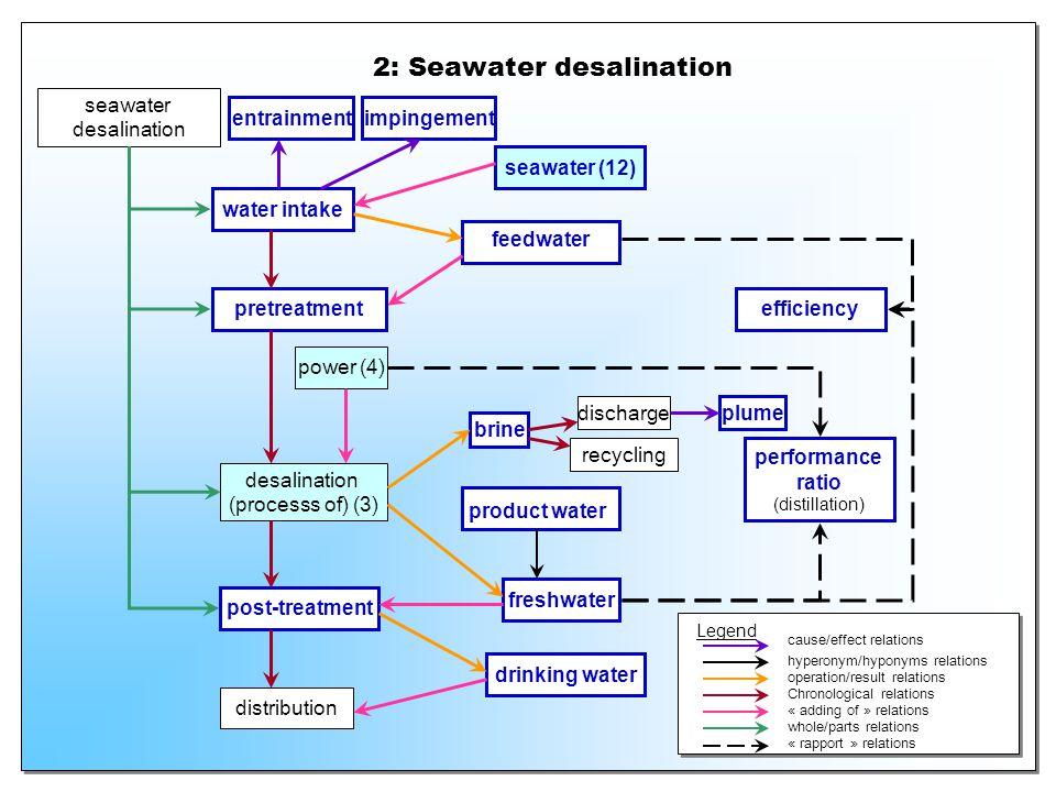 2: Seawater desalination