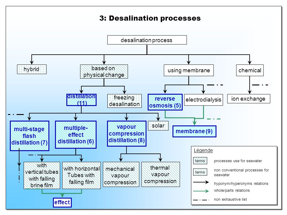 3: Desalination processes