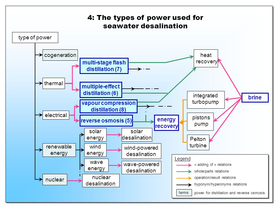 4: The types of power used for seawater desalination