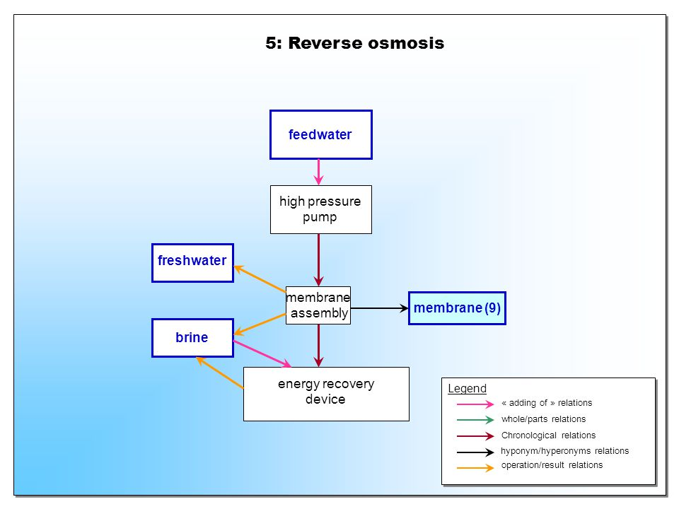5: Reverse osmosis feedwater high pressure pump freshwater membrane