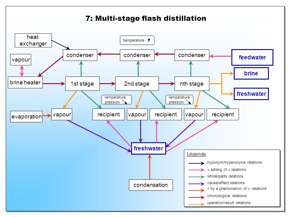 7: Multi-stage flash distillation