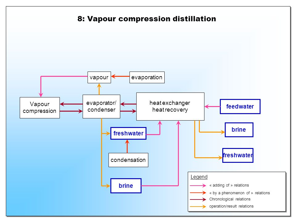 8: Vapour compression distillation