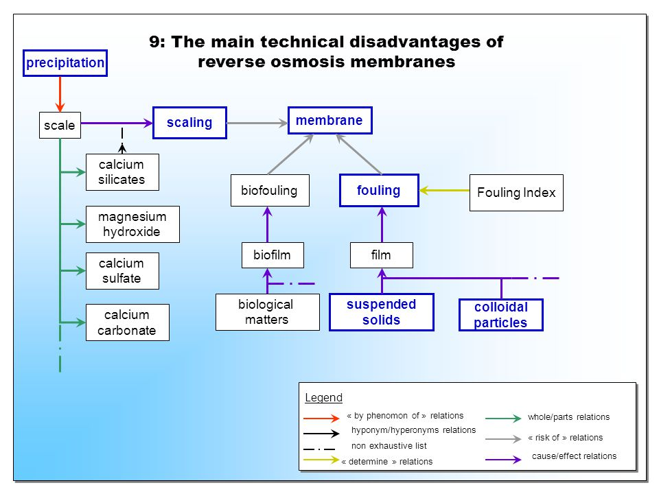 9: The main technical disadvantages of reverse osmosis membranes