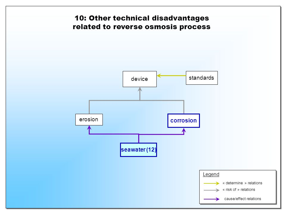 10: Other technical disadvantages related to reverse osmosis process