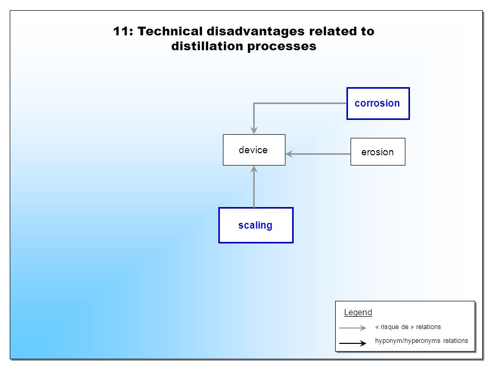 11: Technical disadvantages related to distillation processes