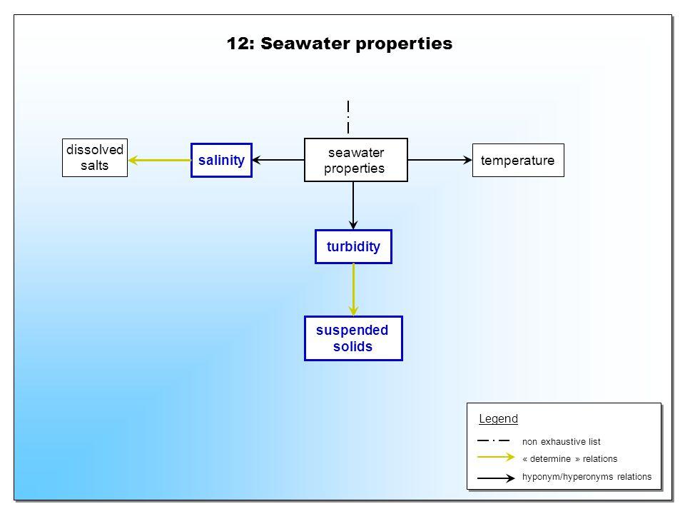 12: Seawater properties dissolved salts seawater properties salinity