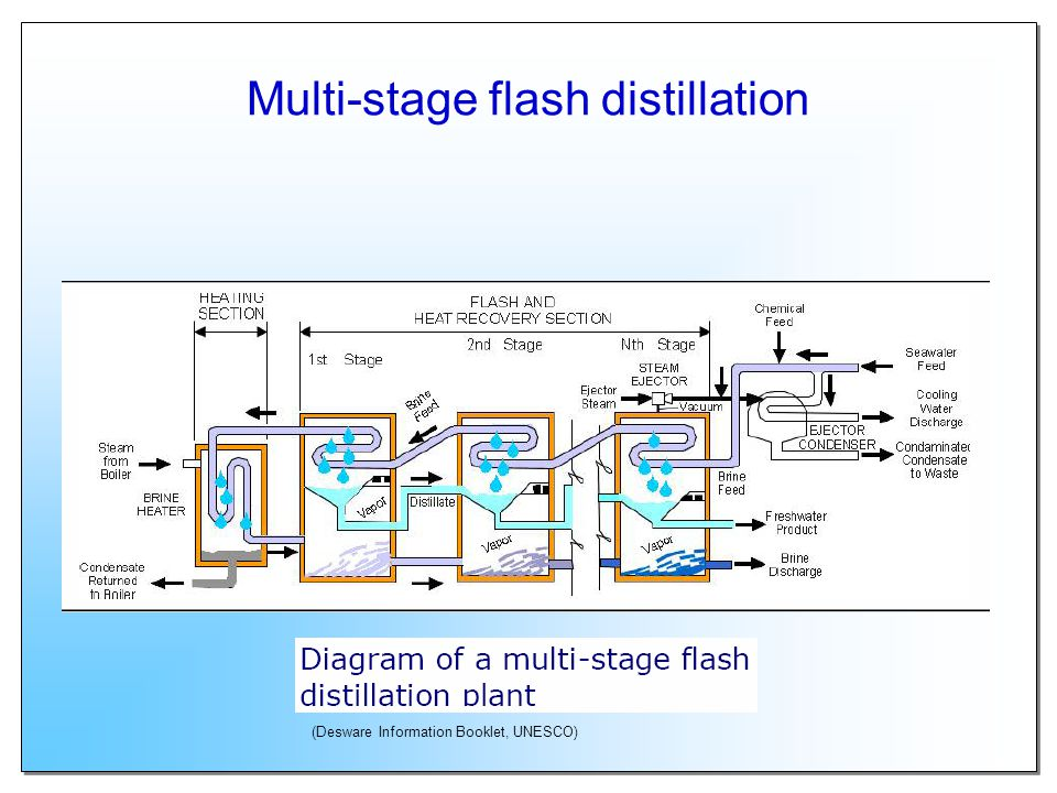 Multi-stage flash distillation