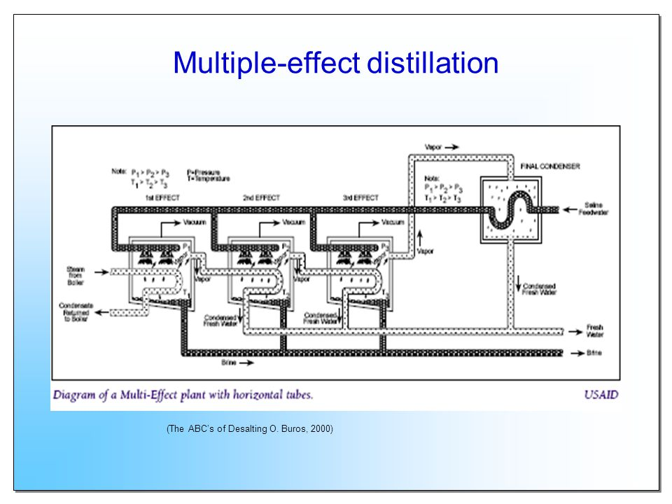 Multiple-effect distillation