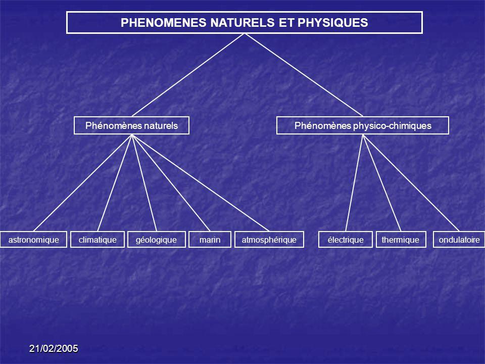 PHENOMENES NATURELS ET PHYSIQUES