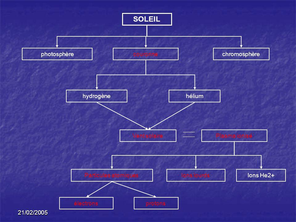 SOLEIL photosphère couronne chromosphère hydrogène hélium Vent solaire