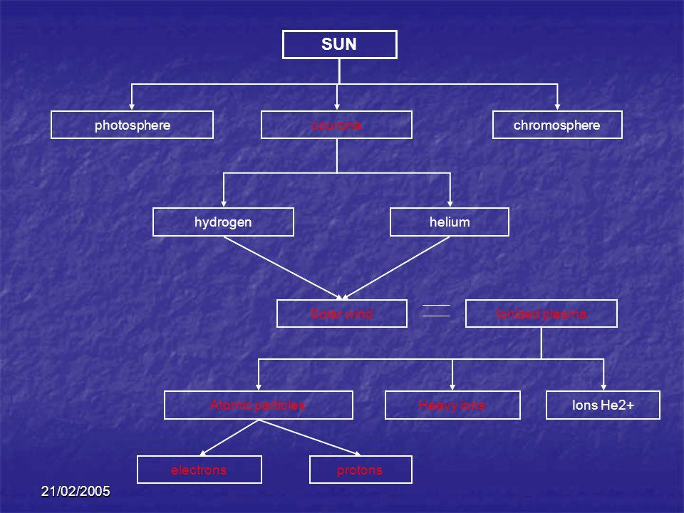 SUN photosphere courona chromosphere hydrogen helium Solar wind