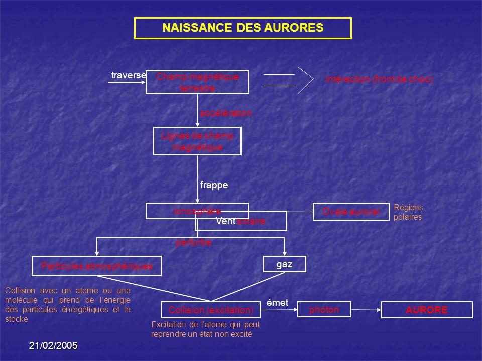 NAISSANCE DES AURORES traverse Champ magnétique terrestre