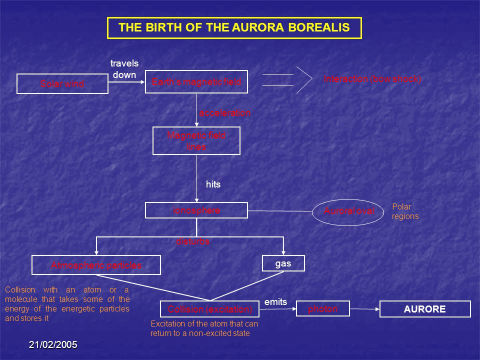 THE BIRTH OF THE AURORA BOREALIS