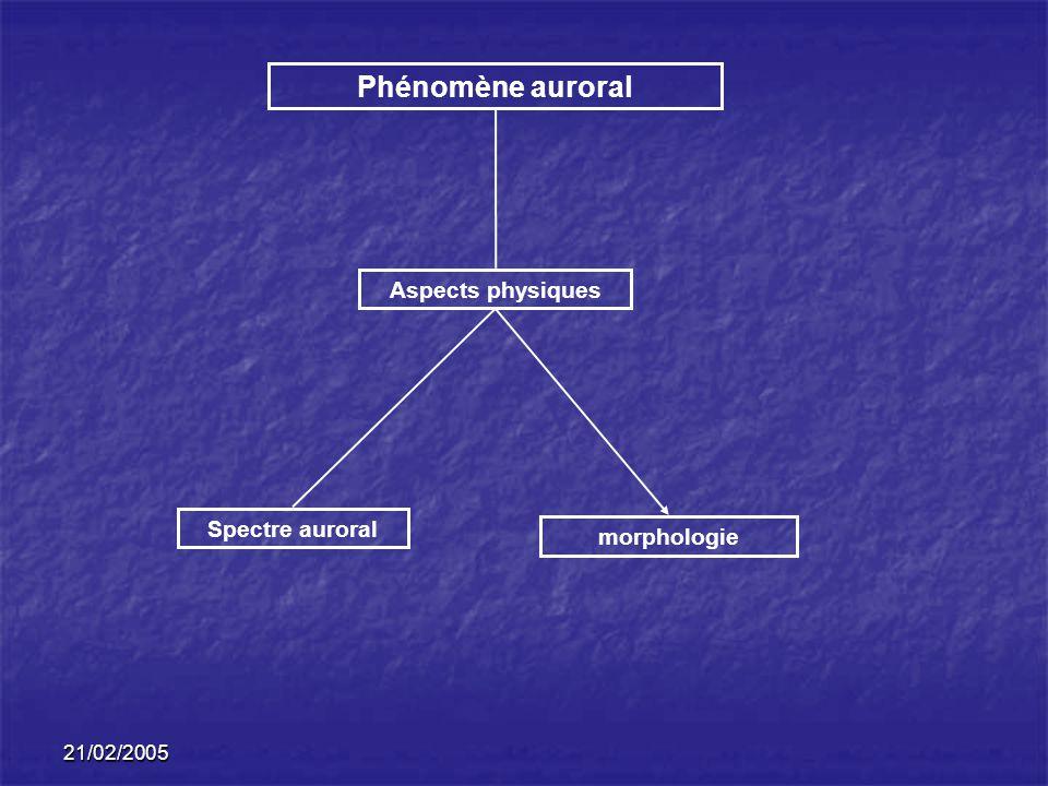 Phénomène auroral Aspects physiques Spectre auroral morphologie