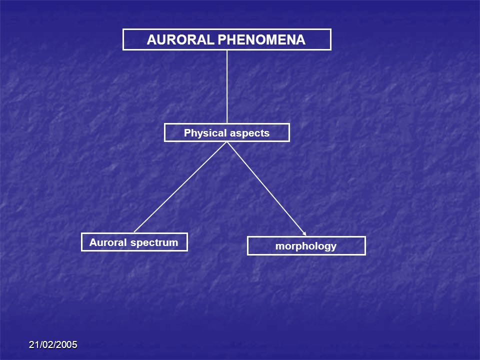 AURORAL PHENOMENA Physical aspects Auroral spectrum morphology