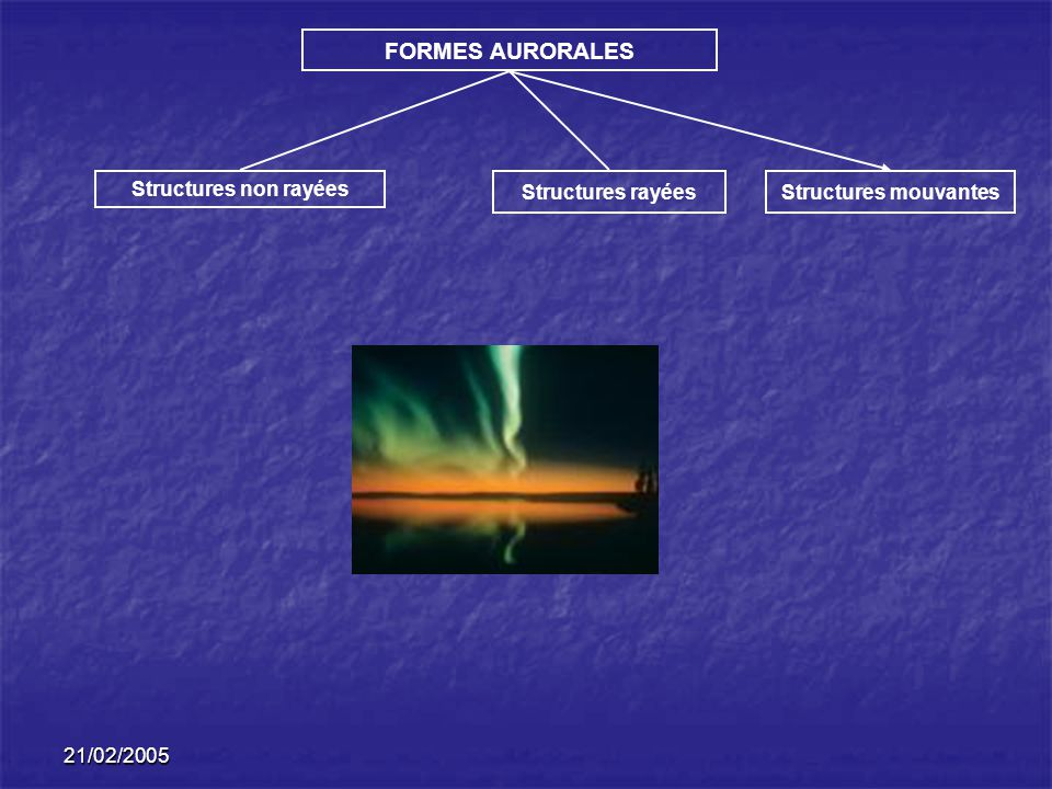 FORMES AURORALES Structures non rayées Structures rayées