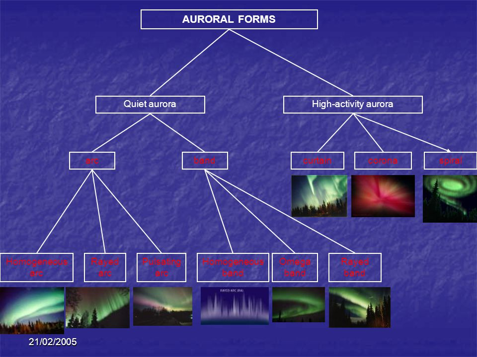 AURORAL FORMS Quiet aurora High-activity aurora arc band curtain