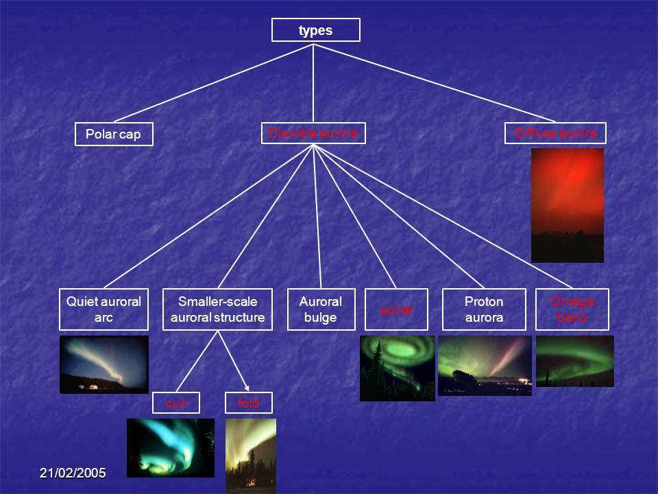 Smaller-scale auroral structure