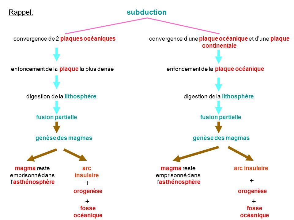 Rappel: subduction + + + + convergence de 2 plaques océaniques