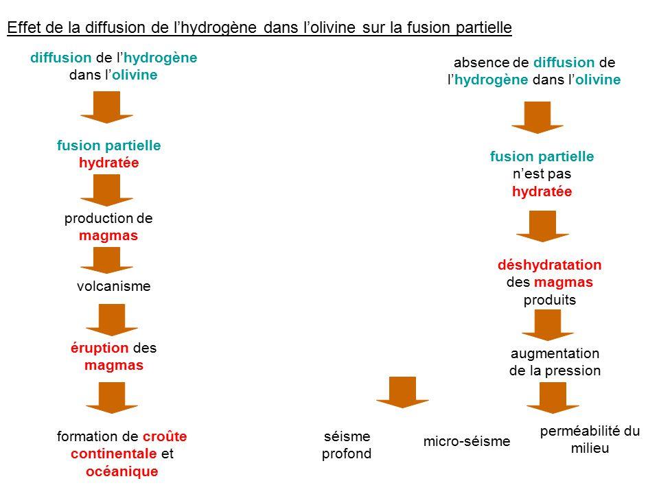 Effet de la diffusion de l'hydrogène dans l'olivine sur la fusion partielle
