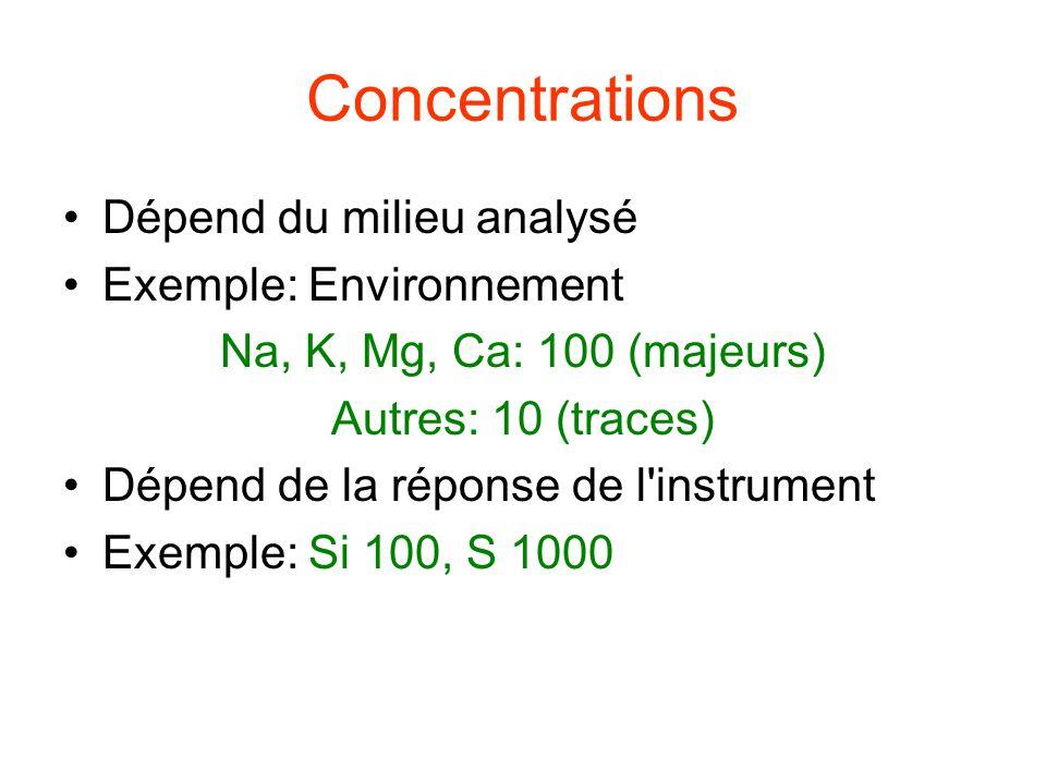 Concentrations Dépend du milieu analysé Exemple: Environnement