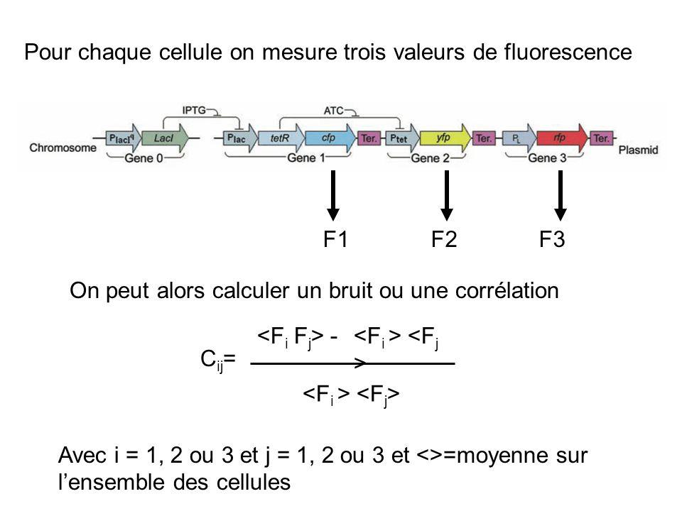 Pour chaque cellule on mesure trois valeurs de fluorescence
