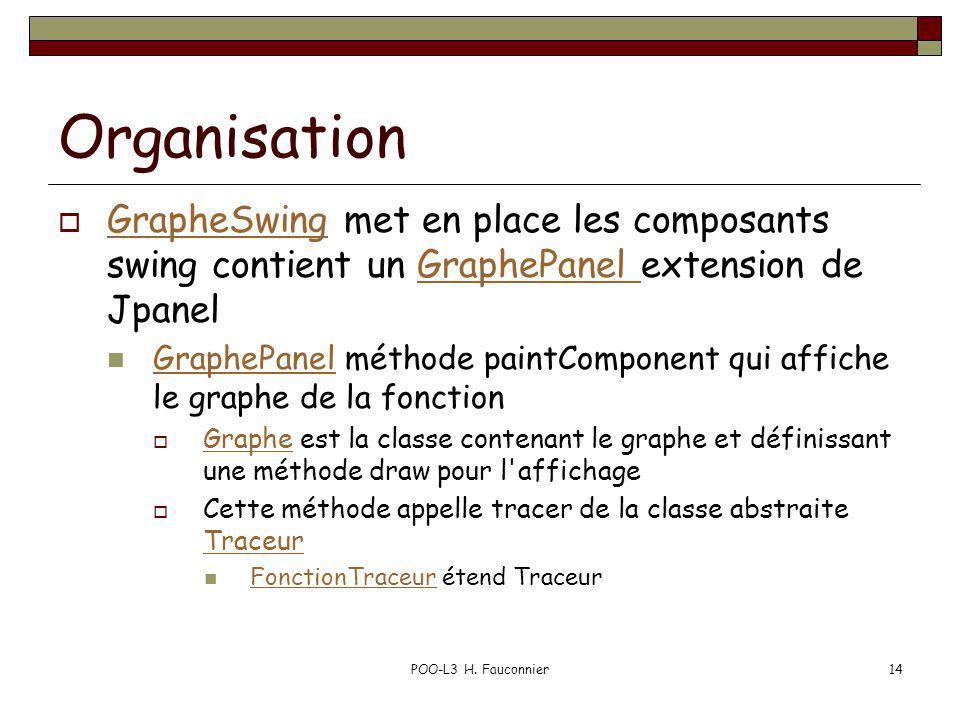 Organisation GrapheSwing met en place les composants swing contient un GraphePanel extension de Jpanel.