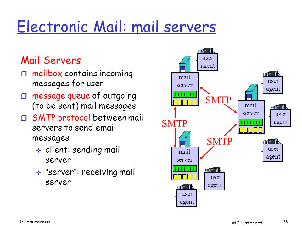 Electronic Mail: mail servers