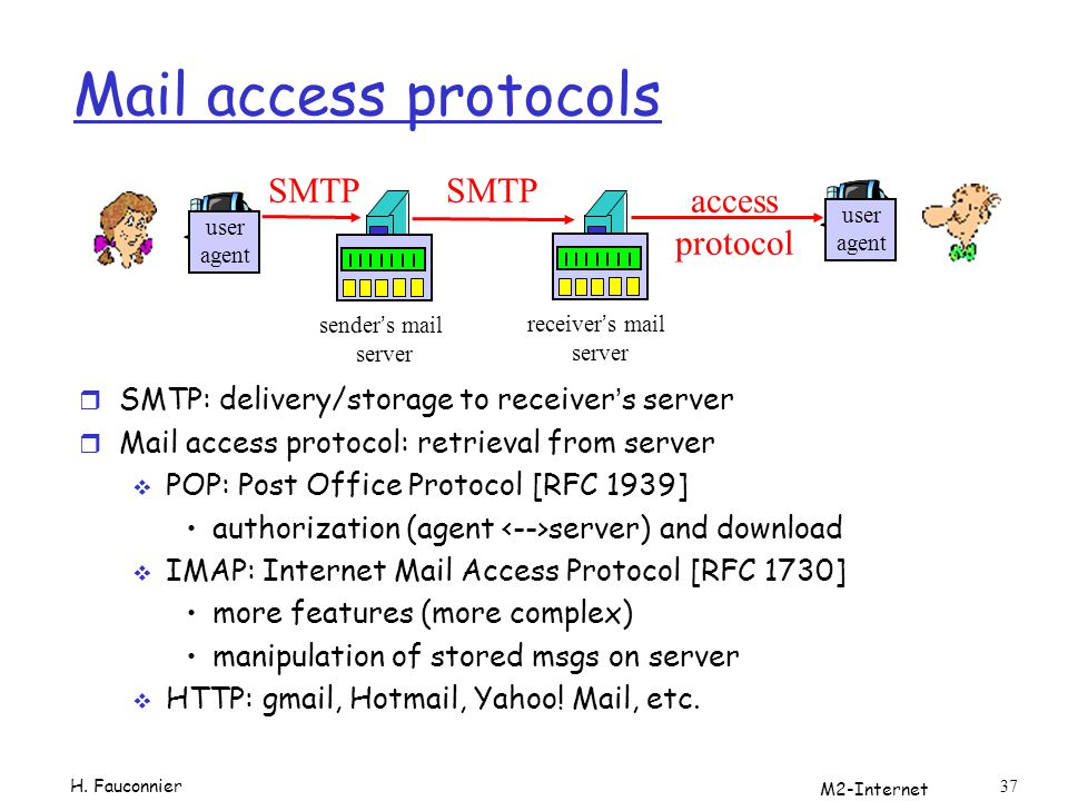 Mail access protocols SMTP SMTP access protocol