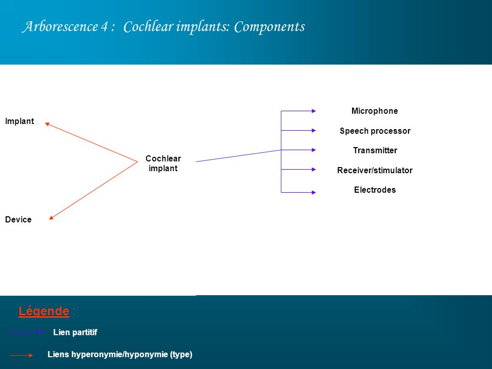 Arborescence 4 : Cochlear implants: Components