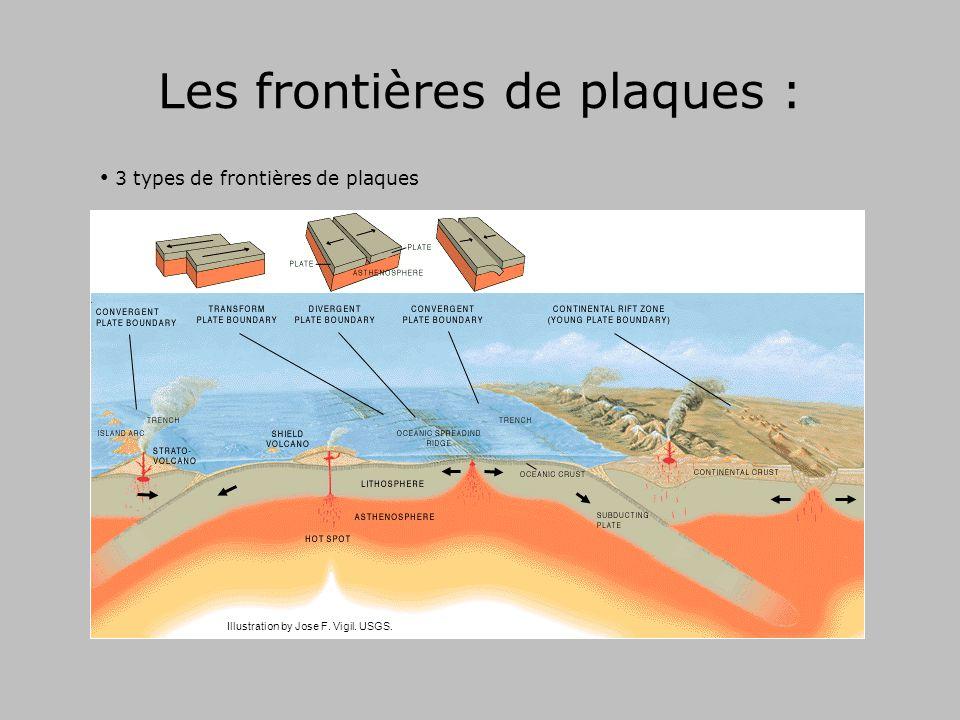 Les frontières de plaques :