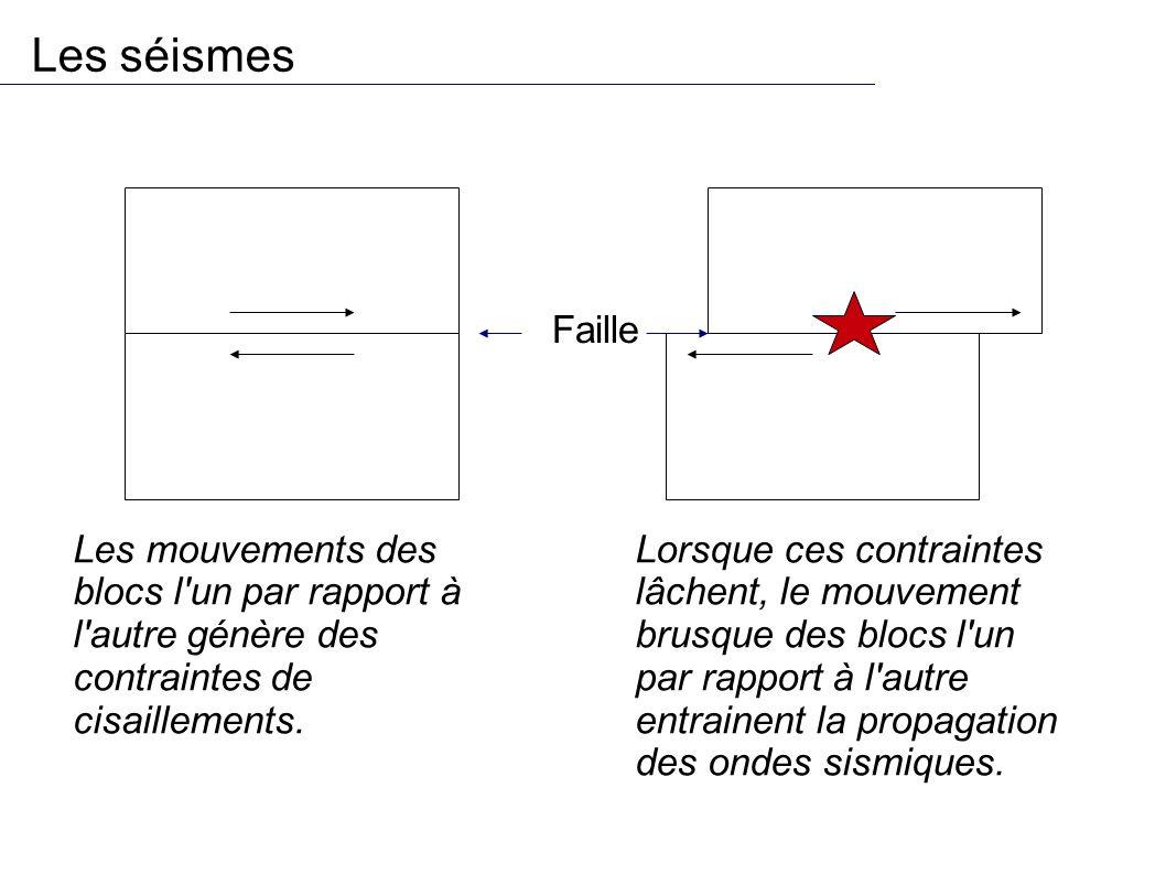 Les séismes Faille. Les mouvements des blocs l un par rapport à l autre génère des contraintes de cisaillements.