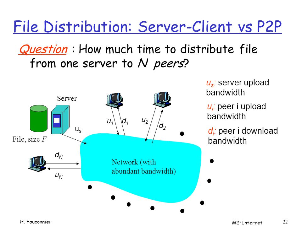 File Distribution: Server-Client vs P2P
