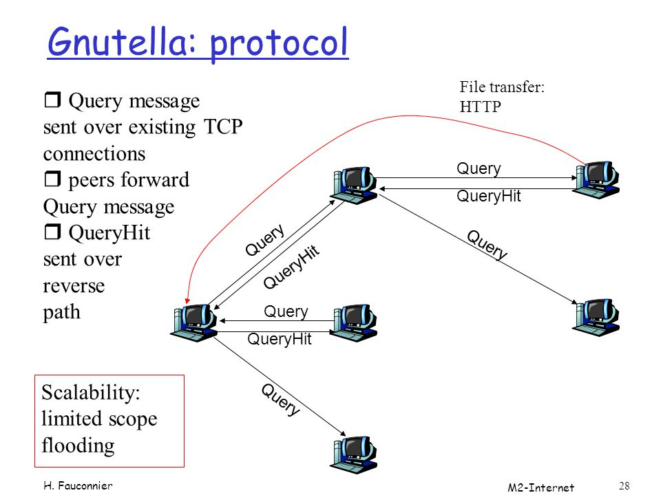 Gnutella: protocol Query message sent over existing TCP connections