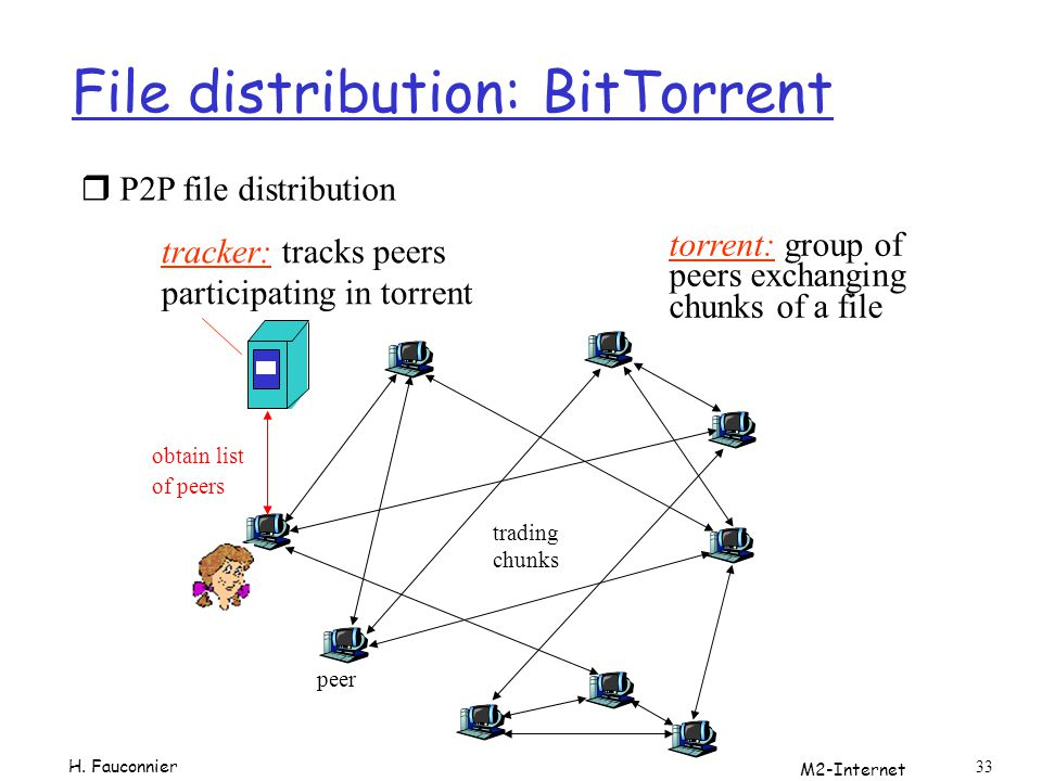 File distribution: BitTorrent