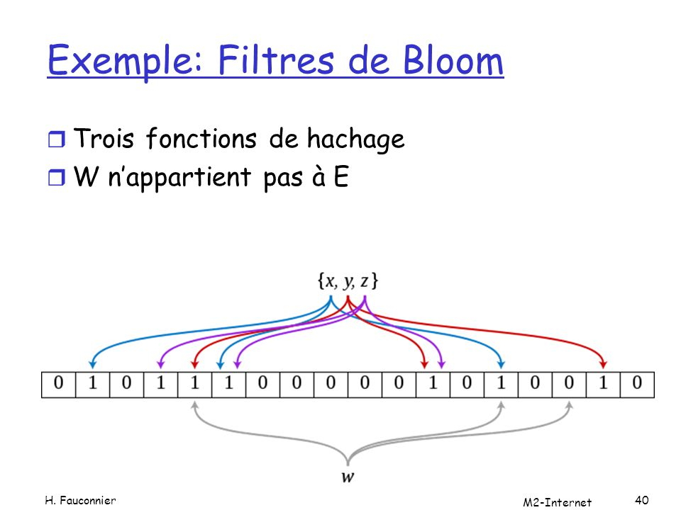 Exemple: Filtres de Bloom