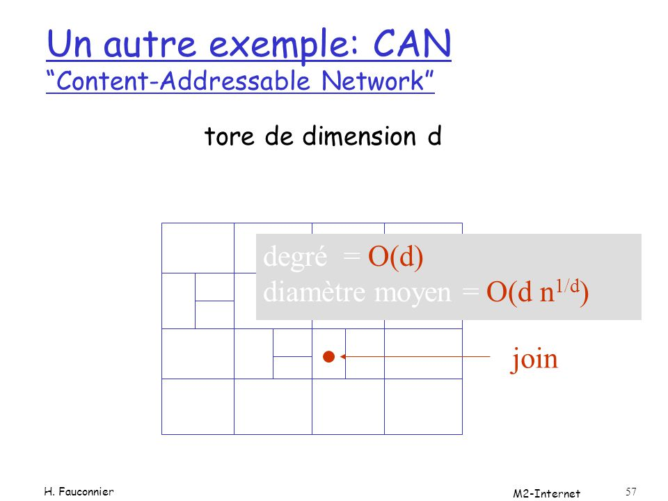 Un autre exemple: CAN Content-Addressable Network
