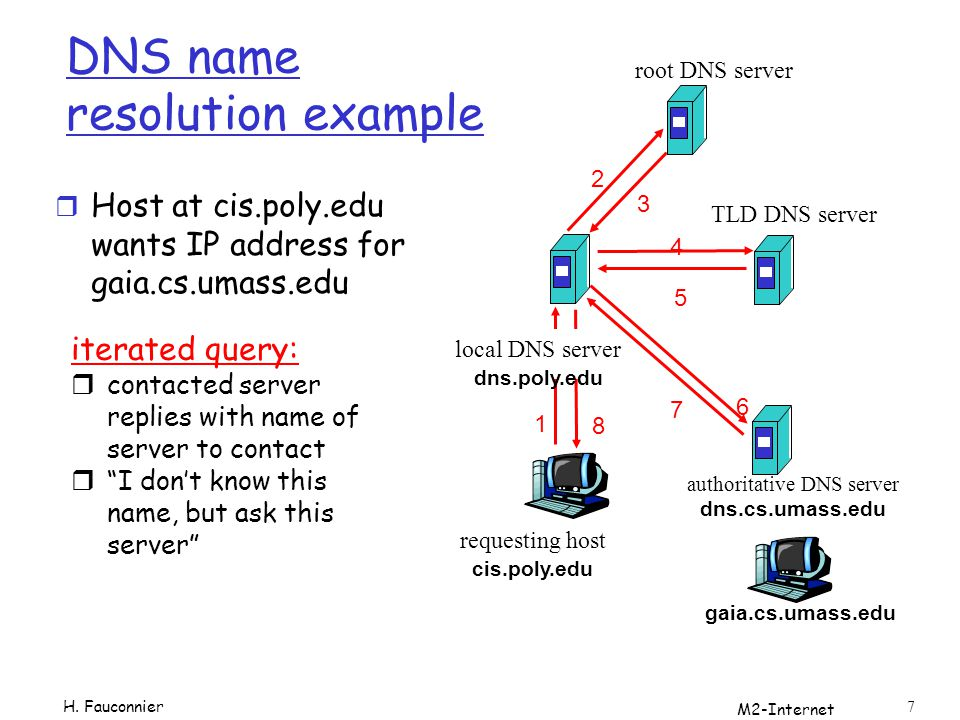 DNS name resolution example
