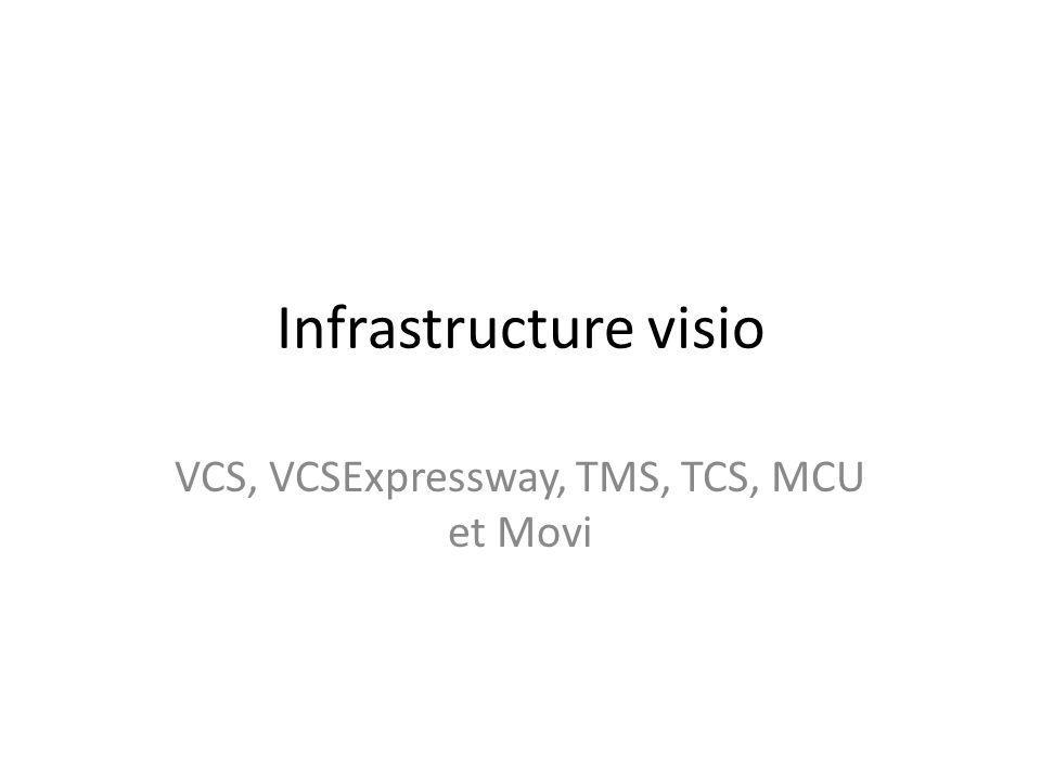 VCS, VCSExpressway, TMS, TCS, MCU et Movi