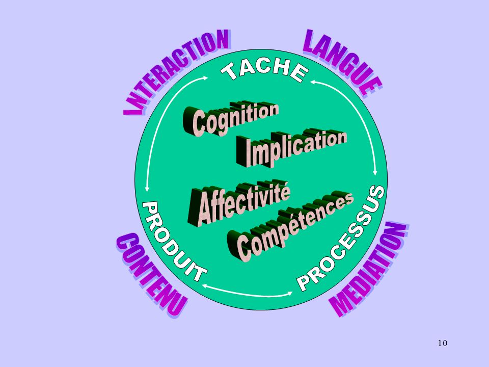 INTERACTION LANGUE TACHE Cognition Implication Affectivité Compétences