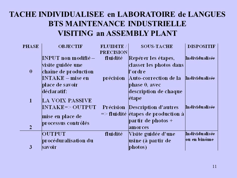 TACHE INDIVIDUALISEE en LABORATOIRE de LANGUES