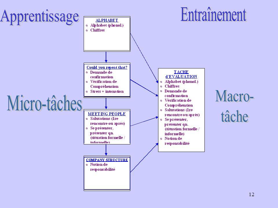 Entraînement Apprentissage Macro- tâche Micro-tâches